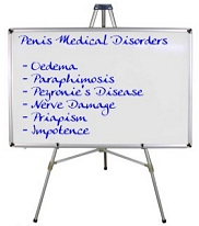 List of medical penis disorders
